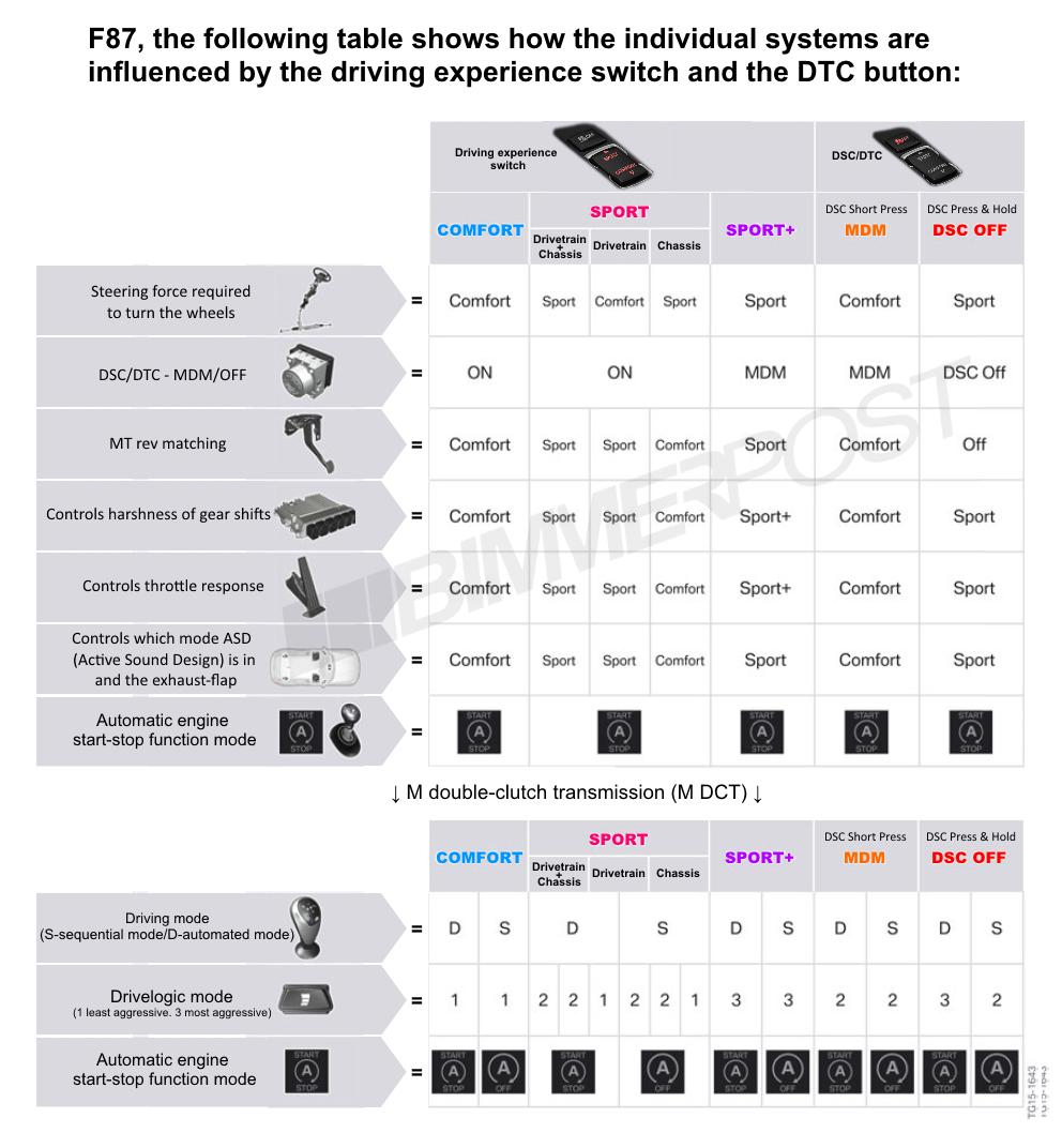 Name:  BMW-Drive-Modes-DTC-Chart.png Views: 17071 Size:  373.3 KB