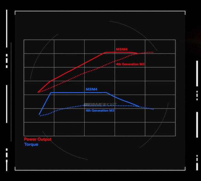 Name:  M3-M4_Engine_3_Technical_Data.jpg Views: 38372 Size:  70.3 KB