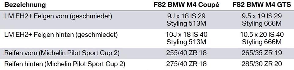 Name:  F82 GTS M4   rims  12369219_915653921846530_1775488641865825354_n.jpg Views: 1400 Size:  40.3 KB