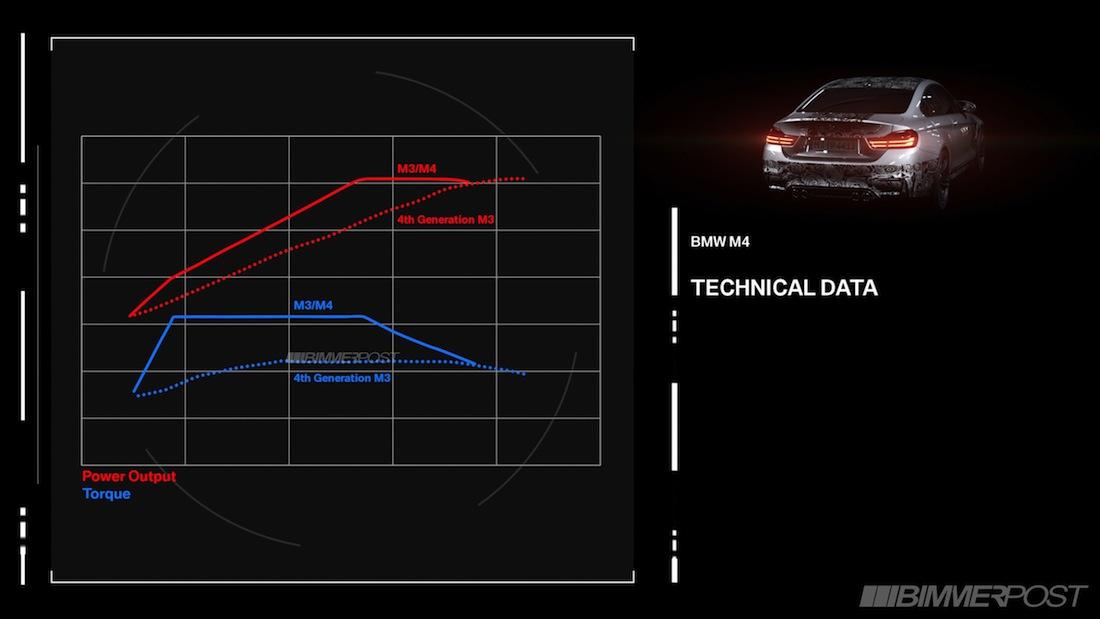 Name:  M3-M4_Engine_3_Technical_Data.jpg Views: 393738 Size:  69.8 KB