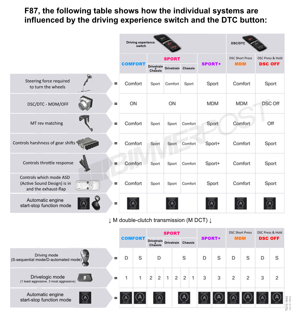 Name:  BMW-Drive-Modes-DTC-Chart.png Views: 16098 Size:  373.3 KB