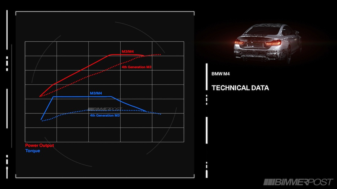 Name:  M3-M4_Engine_3_Technical_Data.jpg Views: 394113 Size:  69.8 KB